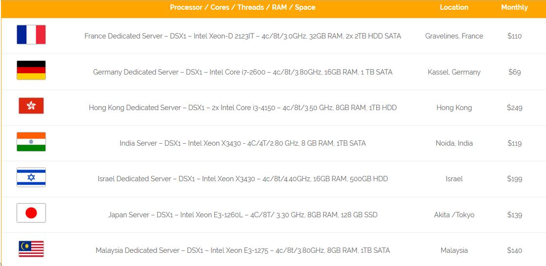 Dedicated Server Hosting Plans - onlive server
